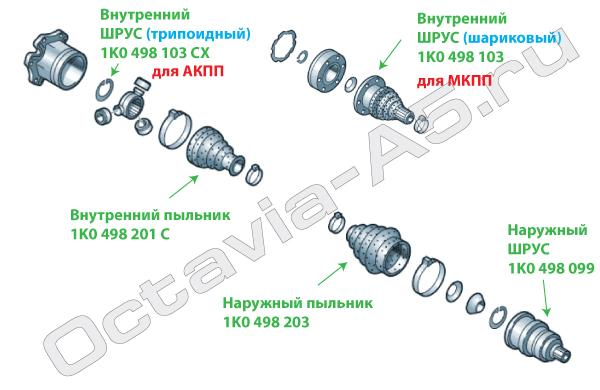 Наружный и внутренние шрусы на Шкоду Октавию А5